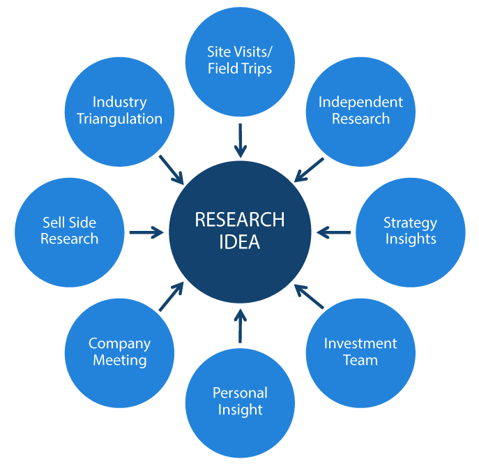 Factors going into a Research Idea