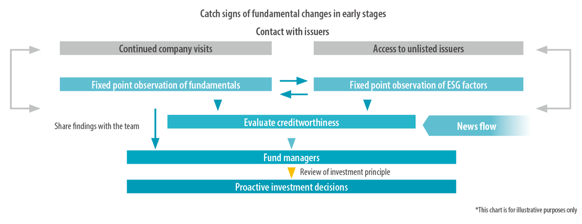Infographic describing our framework for catching momentum change.